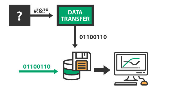 Transferring data to or from third party applications